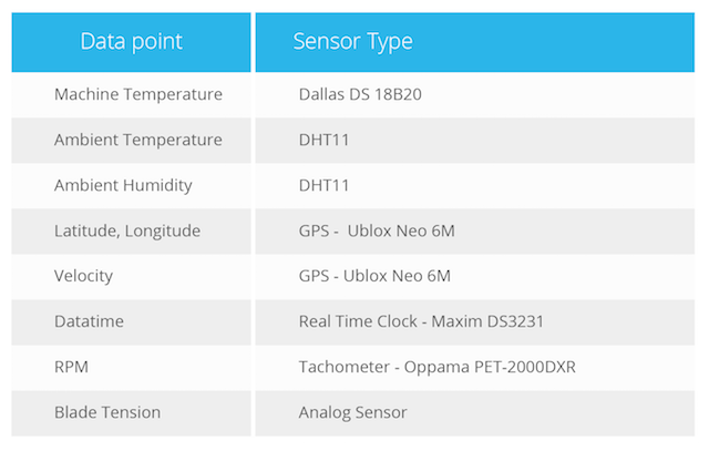 Table detailing engine analytics data points used by GGP