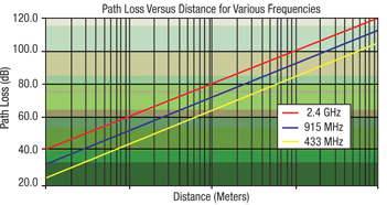 Path Loss Versus Distance for Various Frequencies