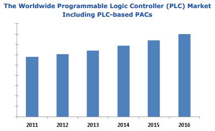 PLC Market Chart