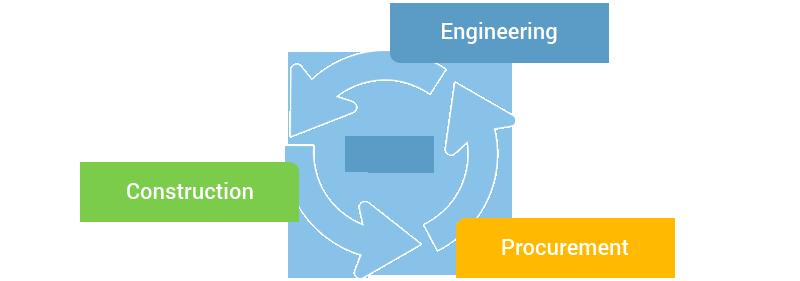 EPC Contractor